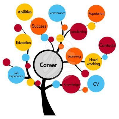 4 Qualities That Make a Good Job Great Careers US News